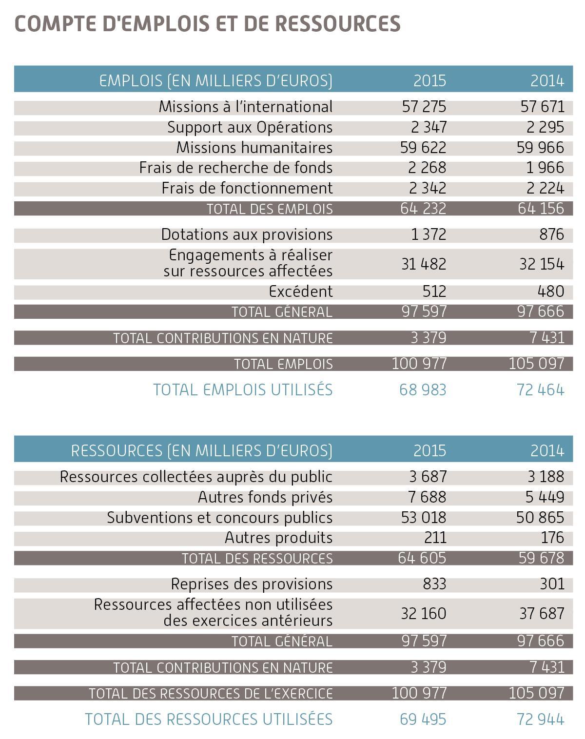 Compte d'Emploi et de Ressources 2015 SOLIDARITĖS INTERNATIONAL