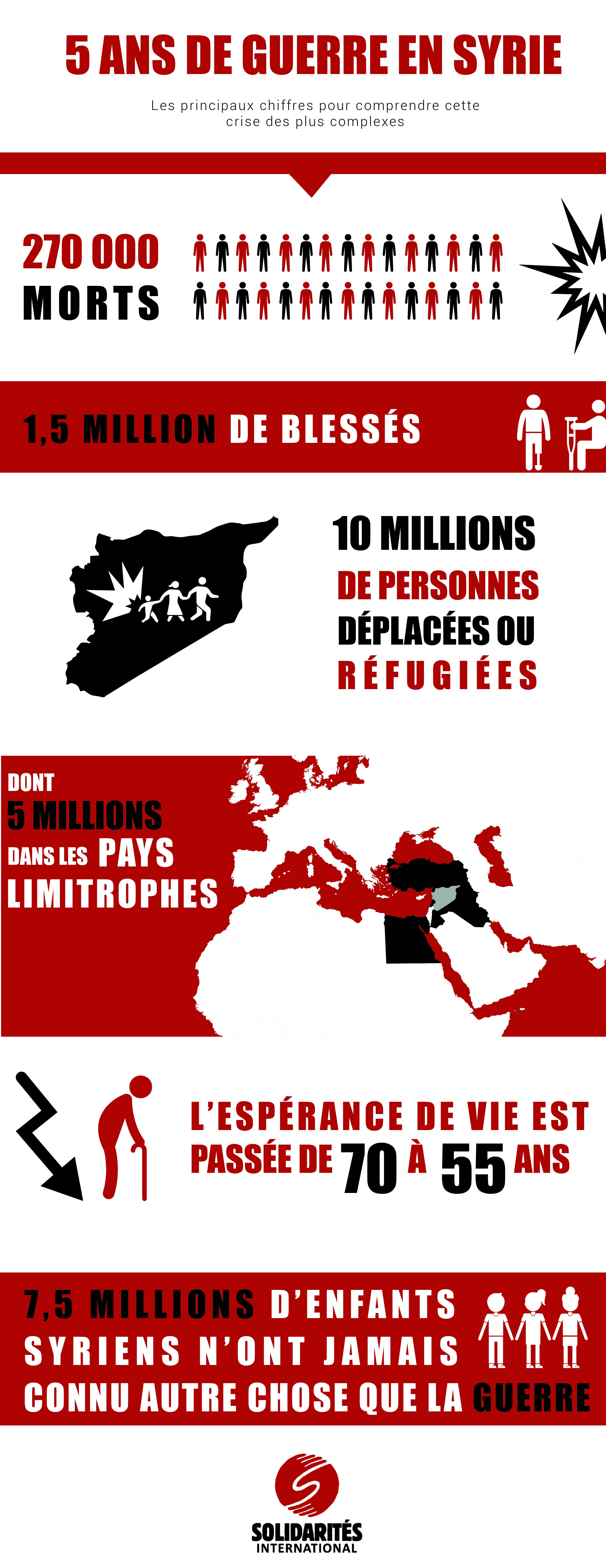 Crise syrienne