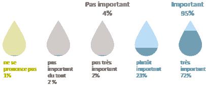importance eau