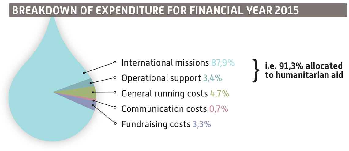 Breakdown of expenditures for financial for year 2015