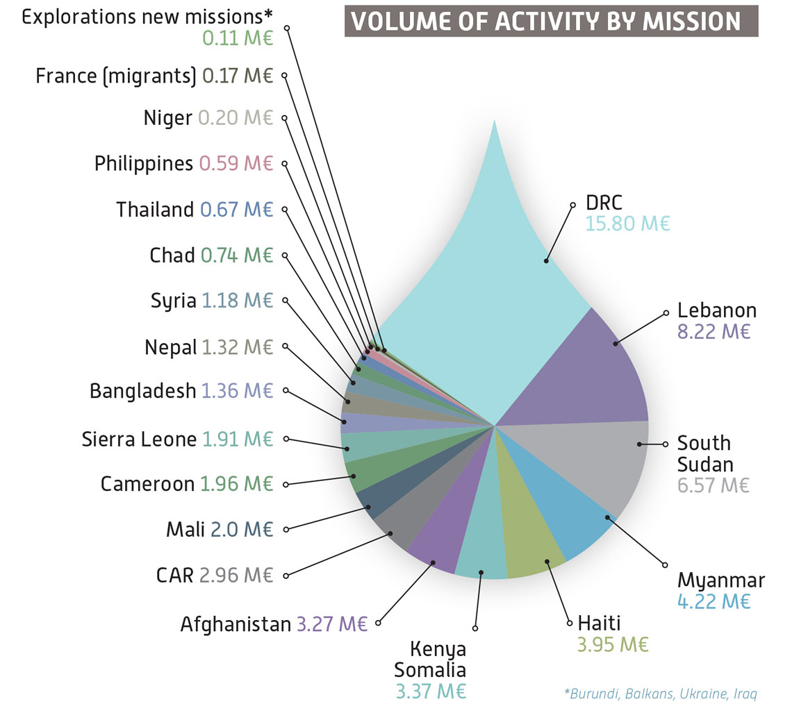 volume of activty by mission