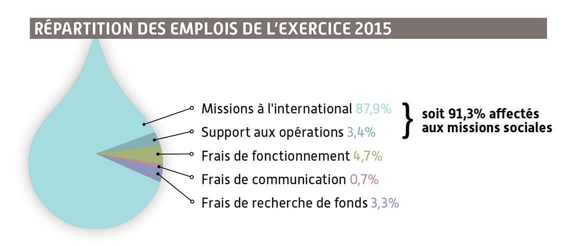 Répartition des emplois SOLIDARITĖS INTERNATIONAL