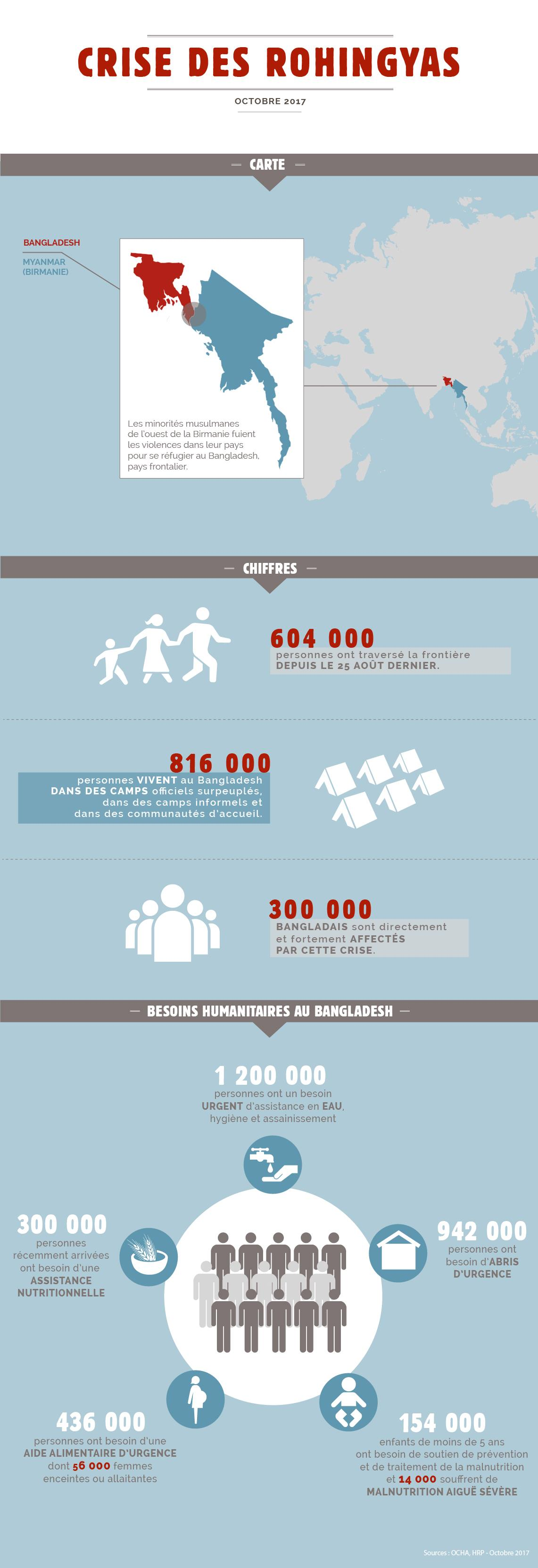 rohingyas infographie