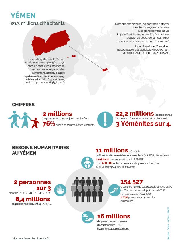 infographie yemen crise humanitaire
