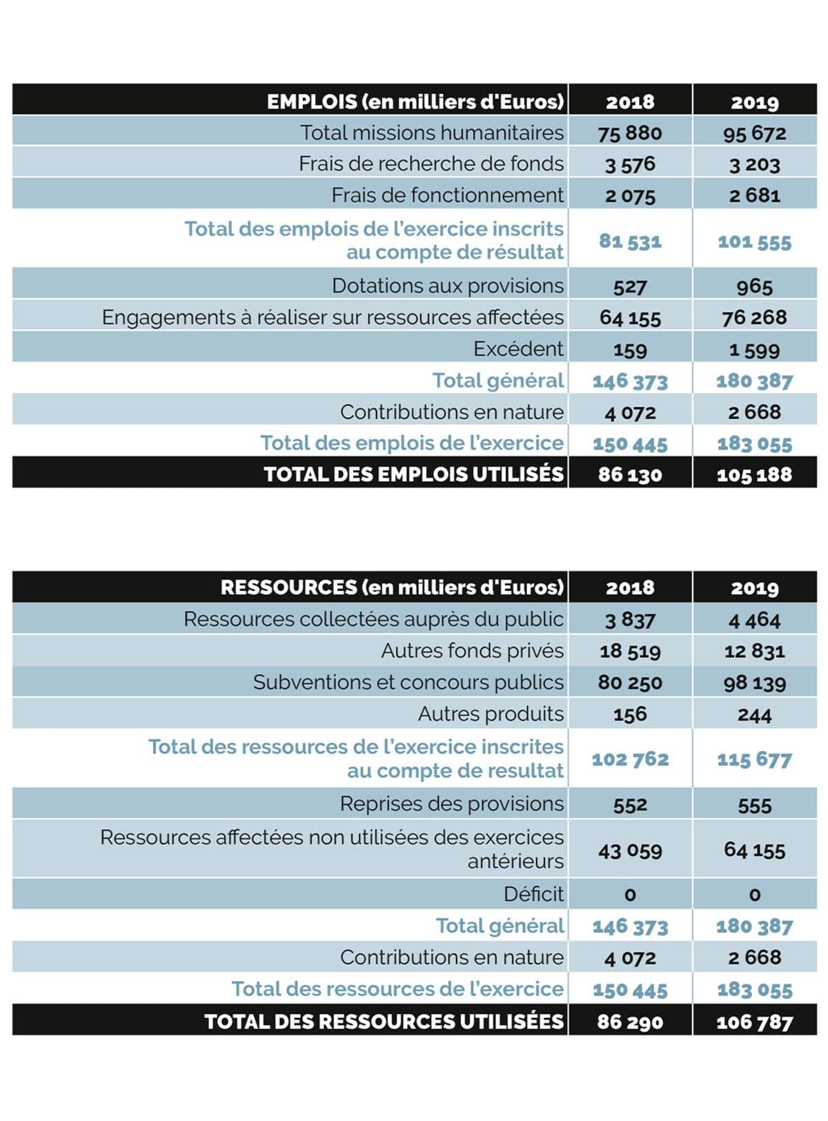 compte d'emploi et de ressources 2019