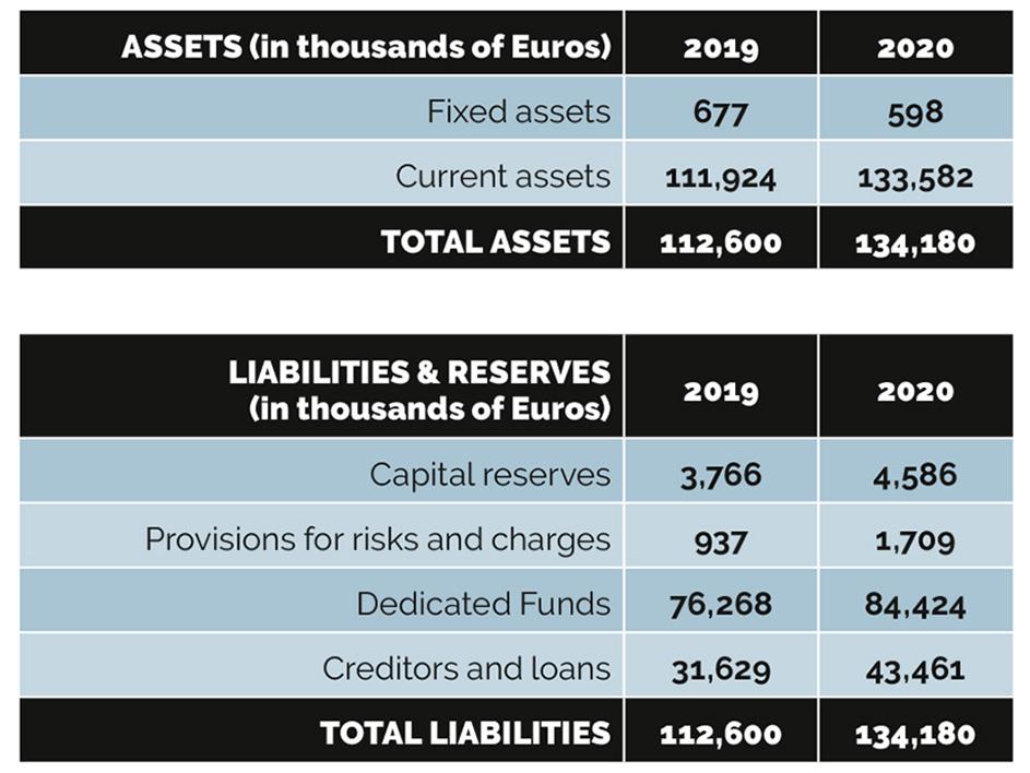 summary-balance-sheet